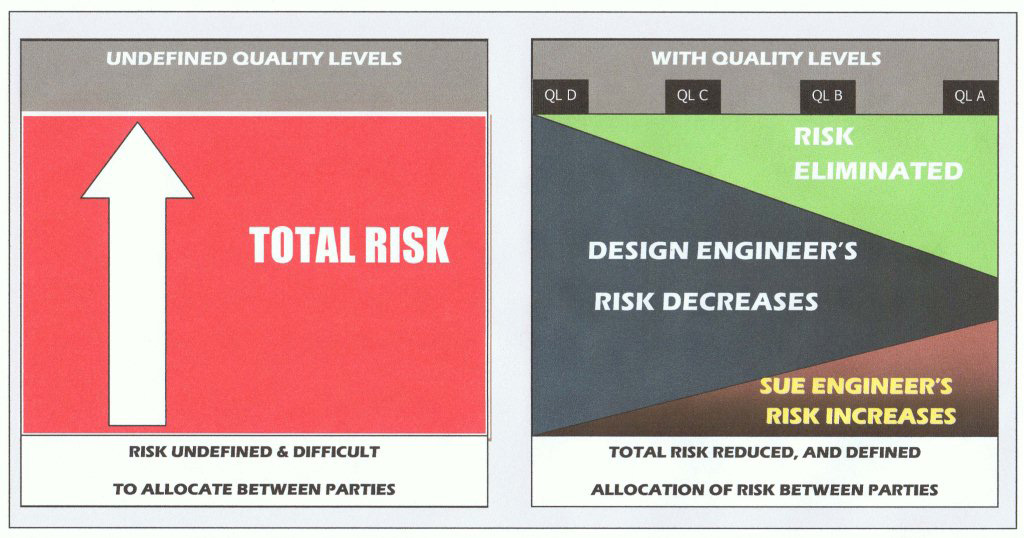 Total project risk minimizes and is shared as uncertainty decreases.